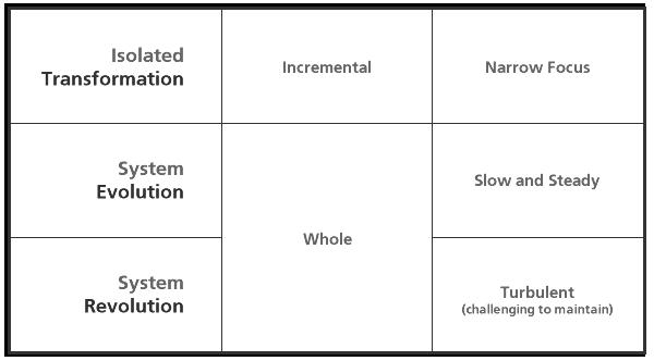 table_change