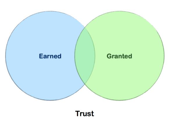 Trust Venn Diagram