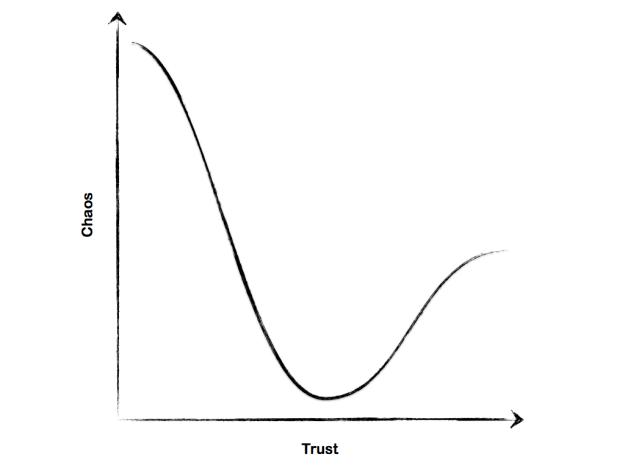 Trust Curve